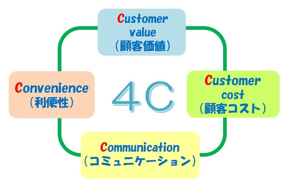 マーケティングミックスにおいての「4C分析」