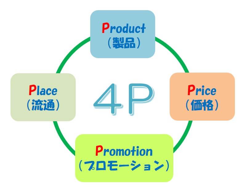 マーケティングミックスにおいての「4P分析」