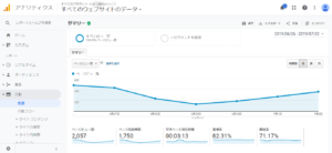 Googleアナリティクス解析でアクセス10倍も可能ってご存知ですか?