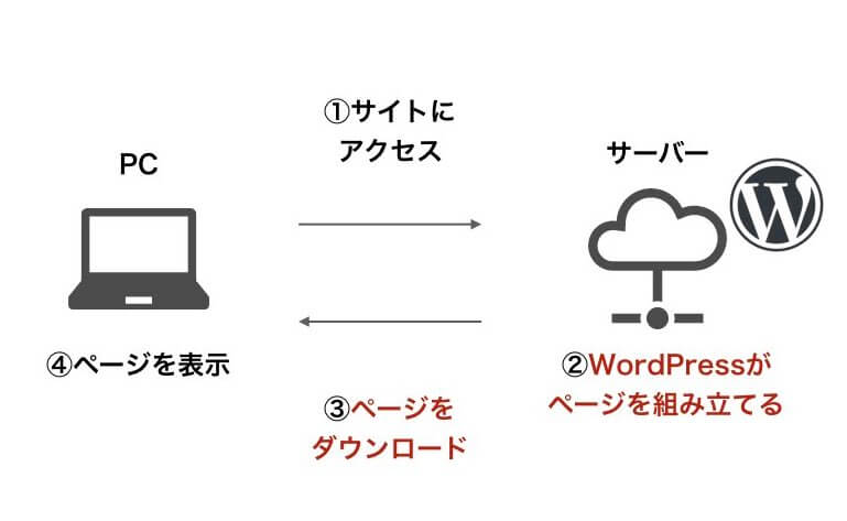 wordpressしくみ