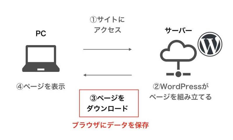 wordpressしくみ
