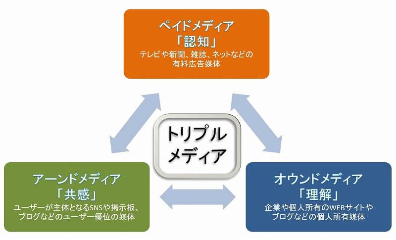 WEBマーケティングにおけるトリプルメディアの図
