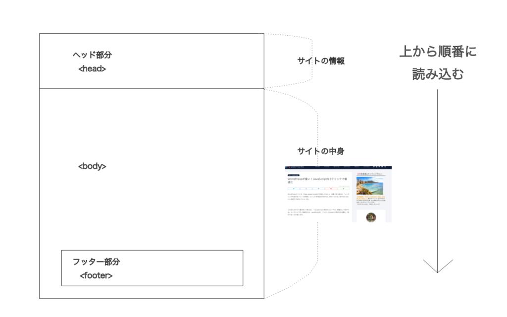 wordpressのJavaScriptをフッター移行する図