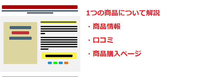 ランディングページに必要な要素の説明画像
