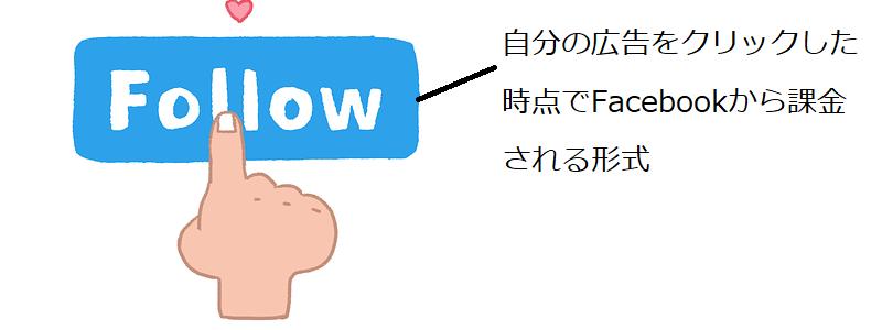 Facebook広告のCPCに関する解説
