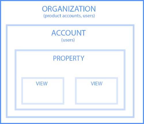 Googleアナリティクスのアカウントとプロパティ