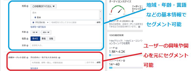 Facebook広告のセグメントに関する説明画像