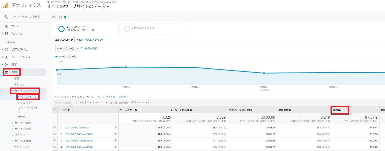 Googleアナリティクス各ページの直帰率