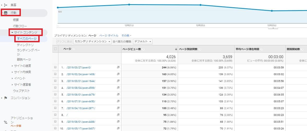 Googleアナリティクス流入の多いページ