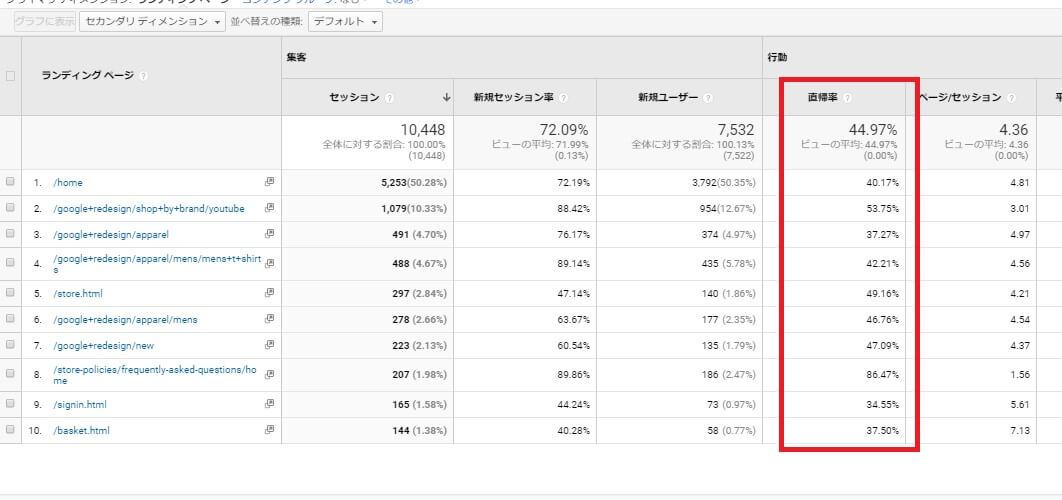 Googleアナリティクスの直帰率