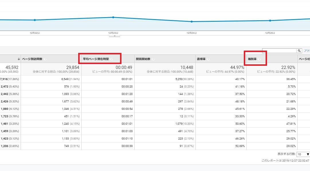 Googleアナリティクス平均ページ滞在時間・離脱率