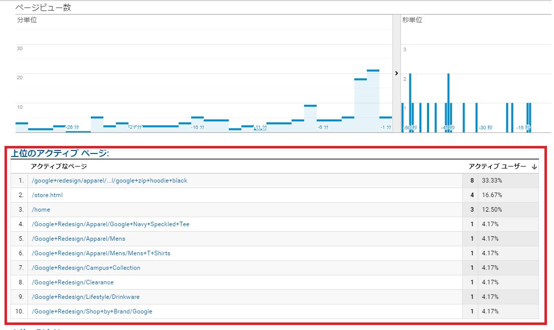 Googleアナリティクス「active page」