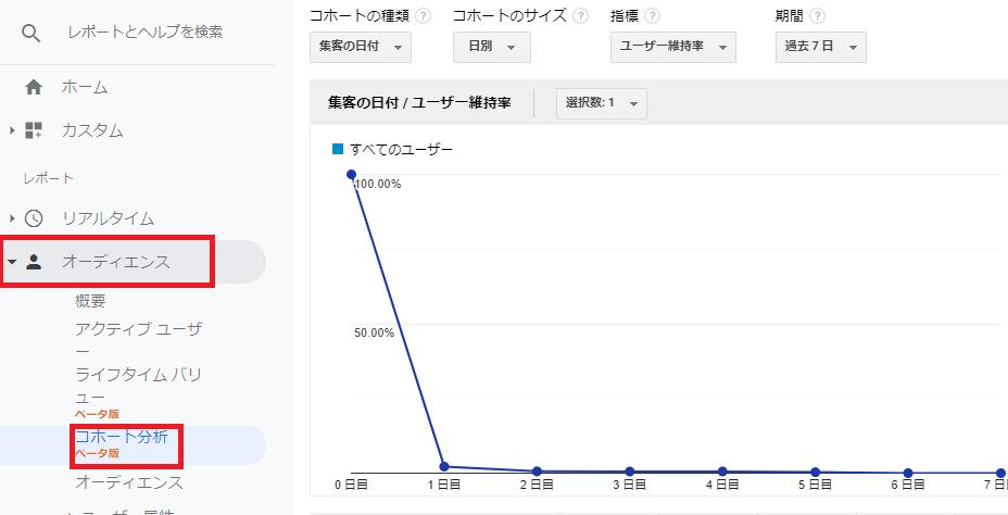 Googleアナリティクス「コホート分析」