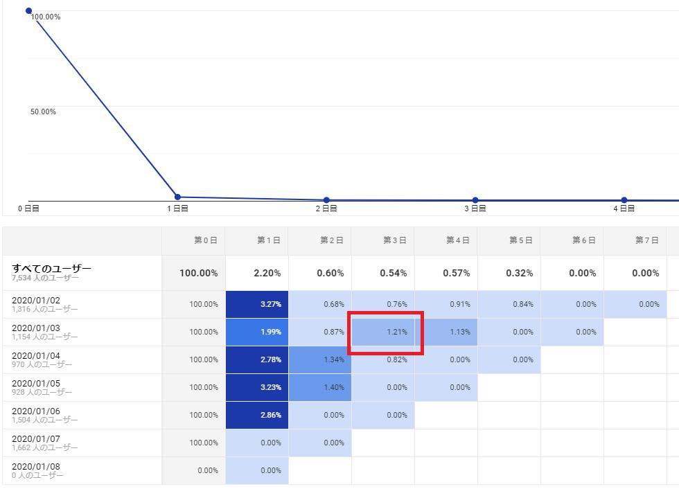 Googleアナリティクス「定着率」