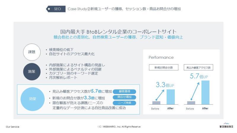 ECサイトのデジタルマーケティング事例