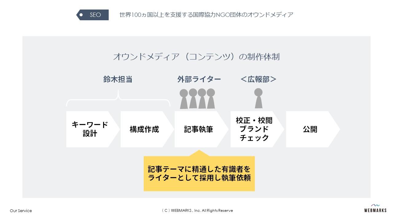 コンテンツマーケティングの体制作り【事例】