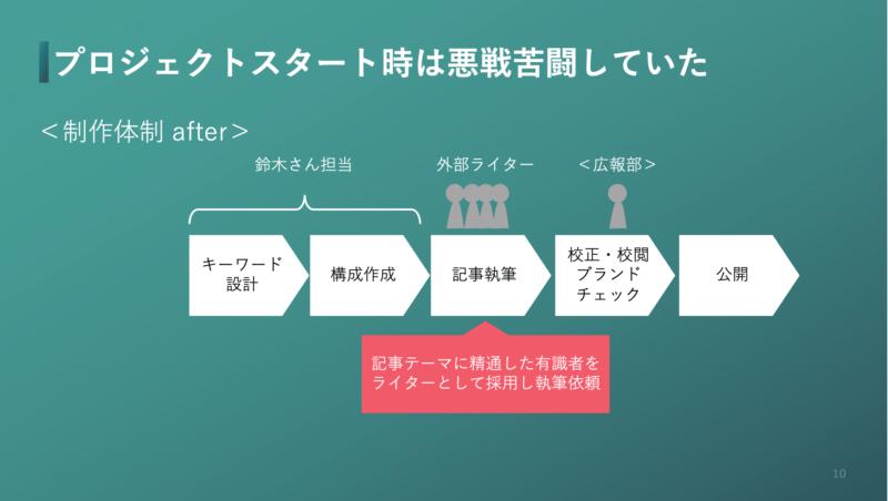 専門性の高い優秀なライターの採用手法スライド(体制変更後)