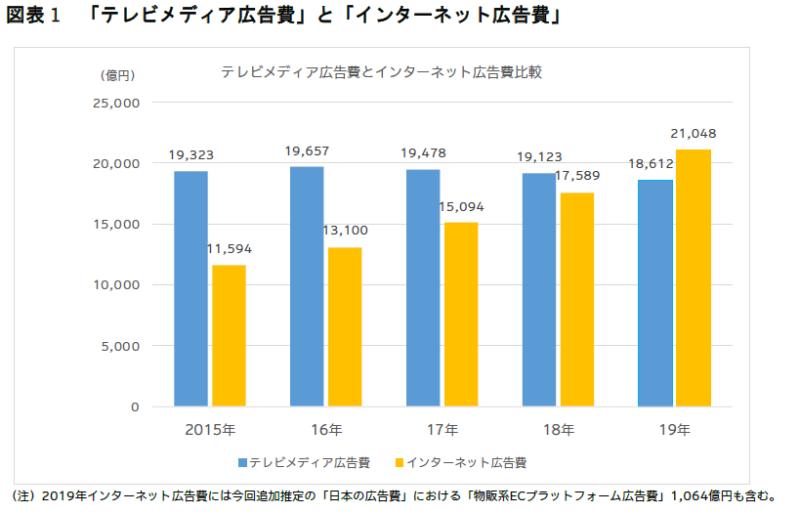 テレビ・WEB広告のデータ