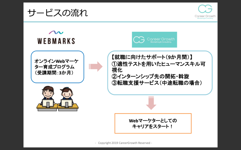 WEBマーケター育成・転職支援