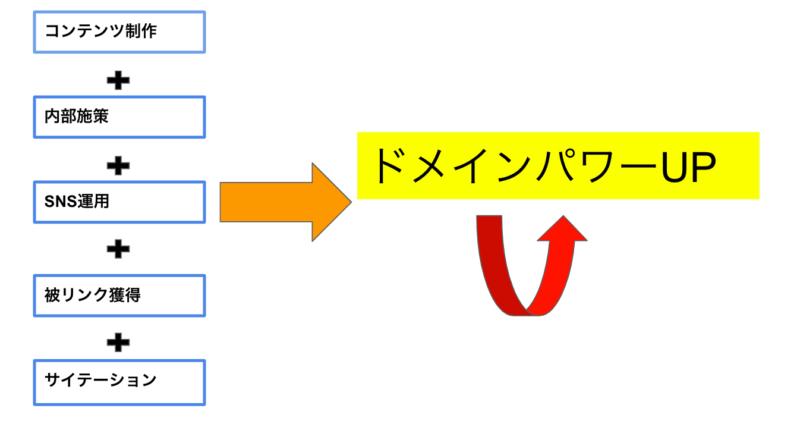 ドメインパワーを上げる方法の図解