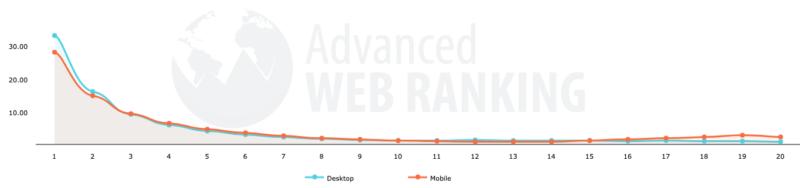Advanced WEB RANKINGのスマホとPCのCTRデータ
