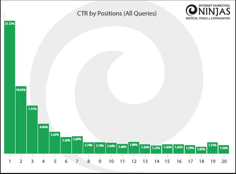 Internet Marketing Ninja社のCTRデータ