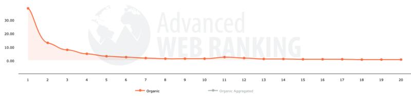 Advanced WEB RANKINGのCTRデータ②