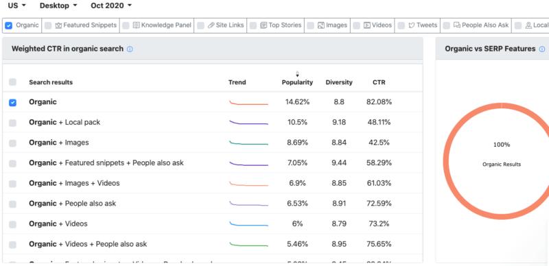 Advanced WEB RANKINGのCTRデータ