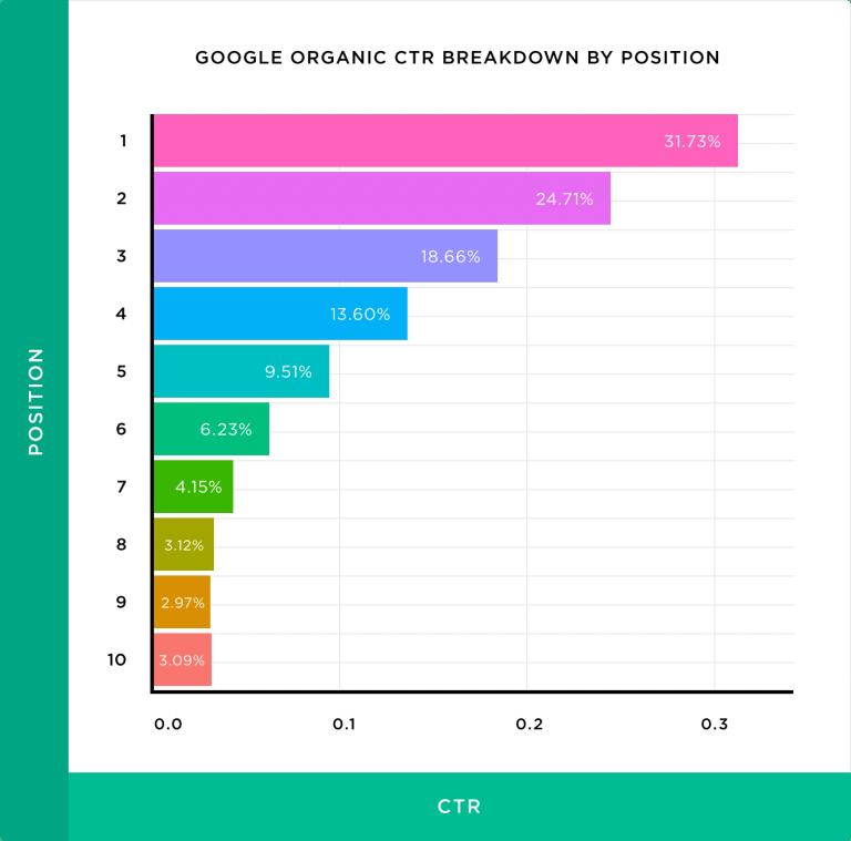 BACKLINKOのCTRデータ