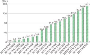 クラウドワーカーの人数の推移